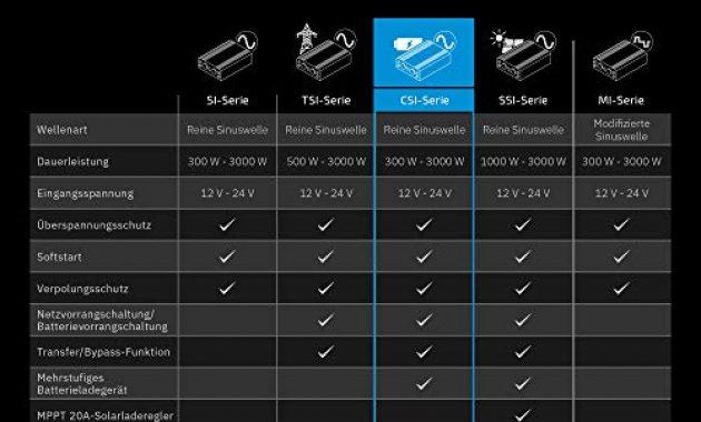 grossen ective 2500w 24v zu 230v csi serie reiner sinus wechselrichter mit batterie ladegerat und nvs in 6 varianten 300w 3000w bild